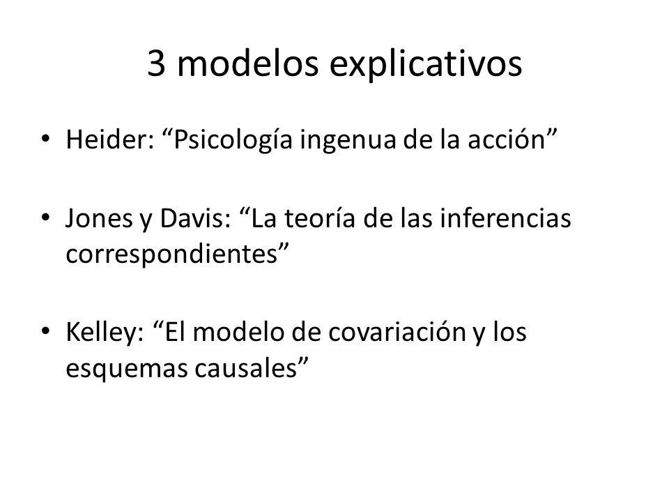 3 modelos explicativos Heider: Psicología ingenua de la acción Jones y Davis: La teoría de las inferencias correspondientes Kelley: El modelo de covar