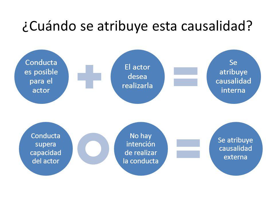 ¿Cuándo se atribuye esta causalidad? Conducta es posible para el actor El actor desea realizarla Se atribuye causalidad interna Conducta supera capaci
