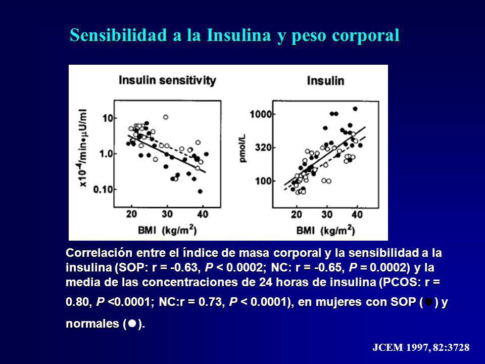 Correlación entre el índice de masa corporal y la sensibilidad a la insulina (SOP: r = -0.63, P < 0.0002; NC: r = -0.65, P = 0.0002) y la media de las