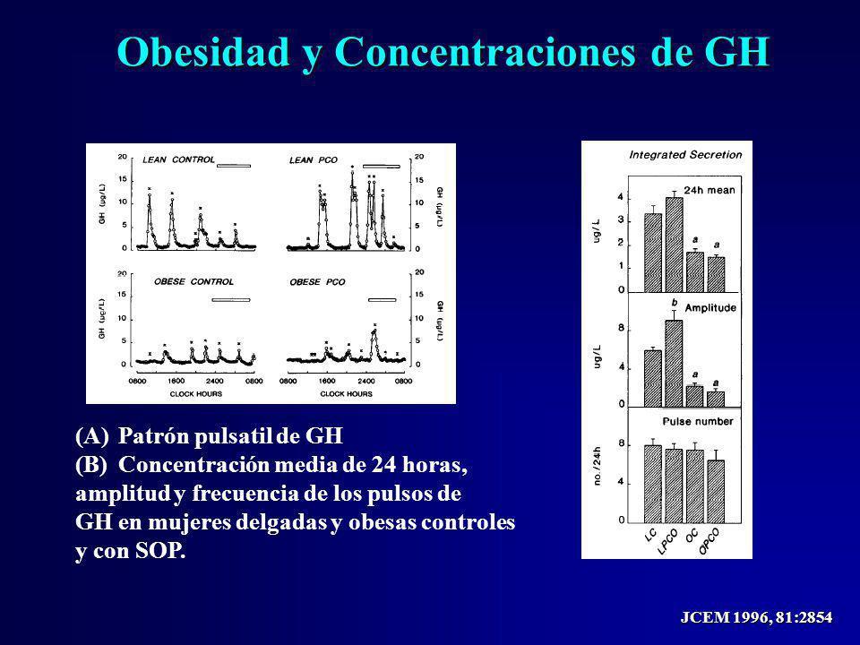 JCEM 1996, 81:2854 Obesidad y Concentraciones de GH (A)Patrón pulsatil de GH (B)Concentración media de 24 horas, amplitud y frecuencia de los pulsos d