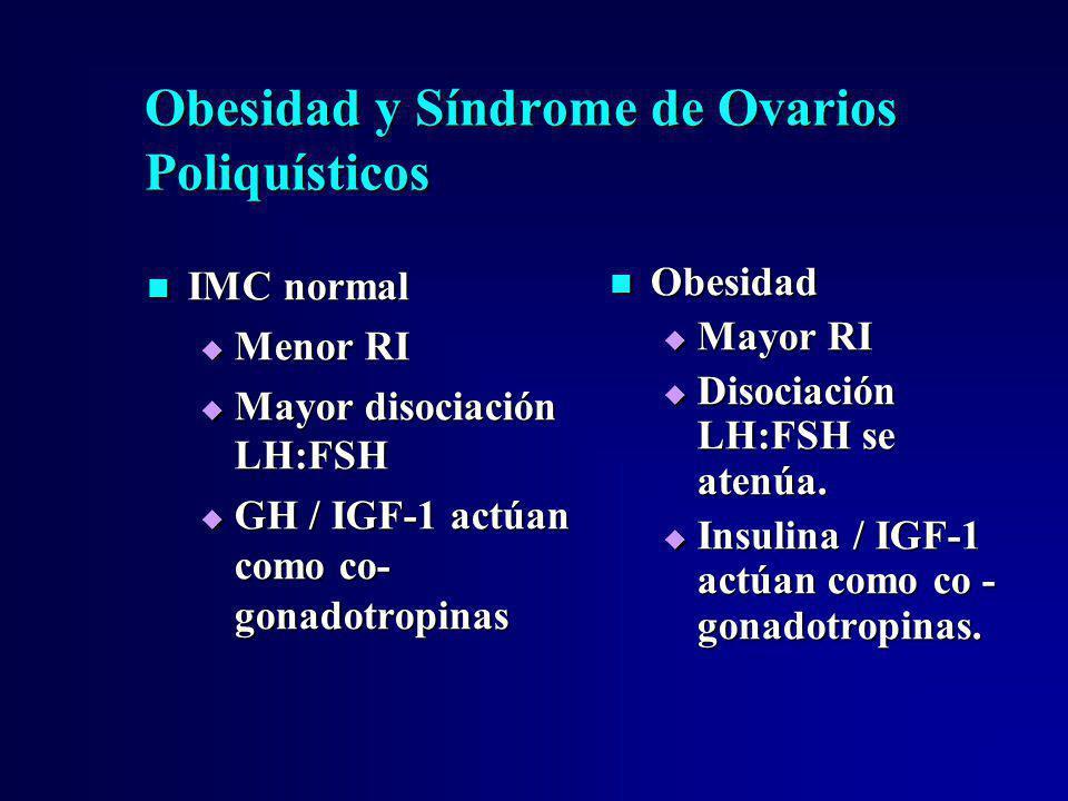 Obesidad y Síndrome de Ovarios Poliquísticos IMC normal IMC normal Menor RI Menor RI Mayor disociación LH:FSH Mayor disociación LH:FSH GH / IGF-1 actú