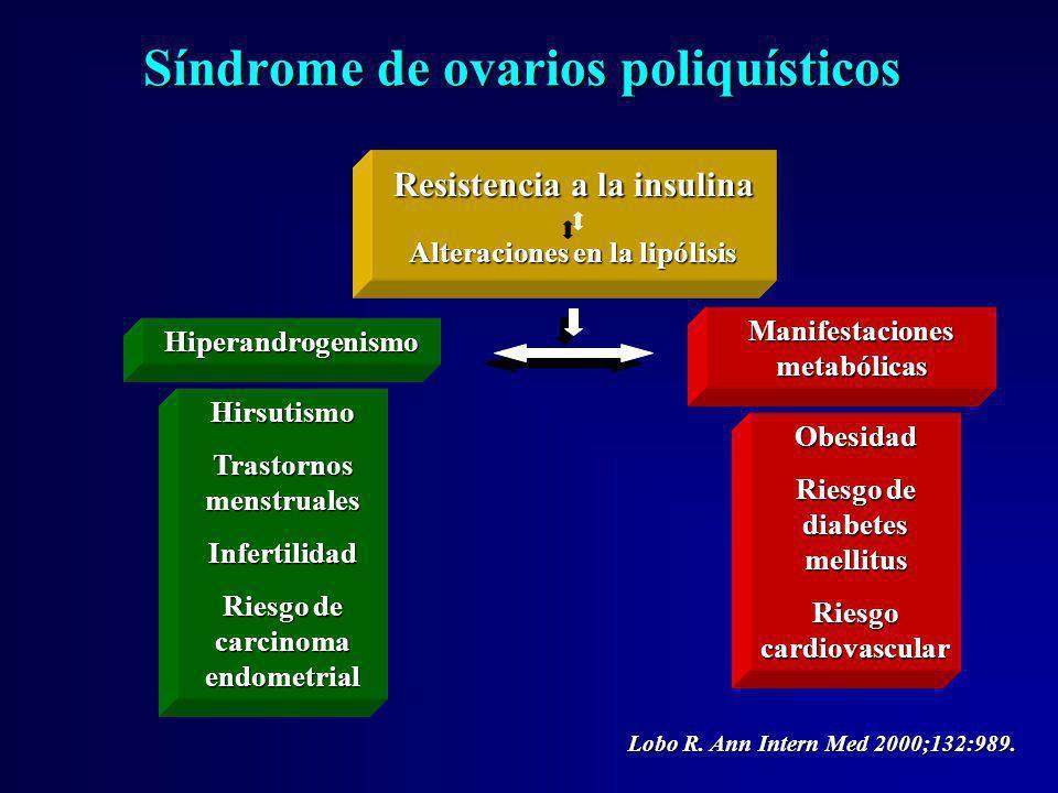 Síndrome de ovarios poliquísticos Hiperandrogenismo Manifestaciones metabólicas Resistencia a la insulina Alteraciones en la lipólisis Hirsutismo Tras