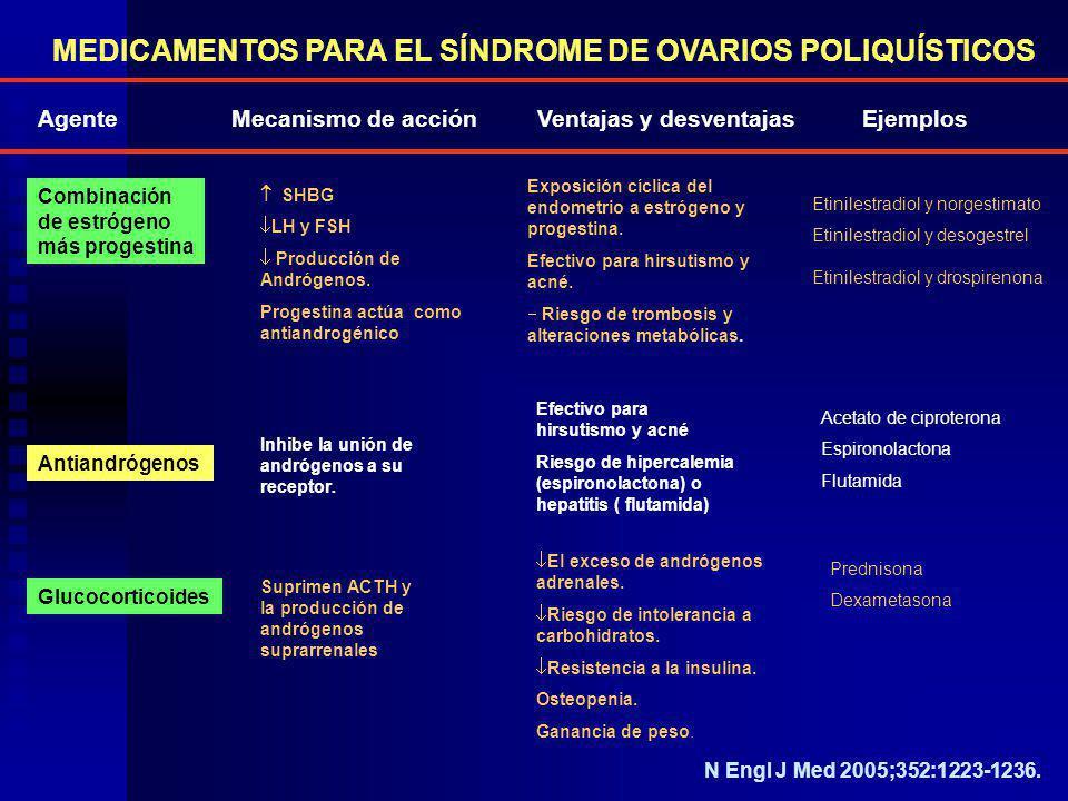 Agente Mecanismo de acción Ventajas y desventajas Ejemplos Combinación de estrógeno más progestina SHBG LH y FSH Producción de Andrógenos. Progestina