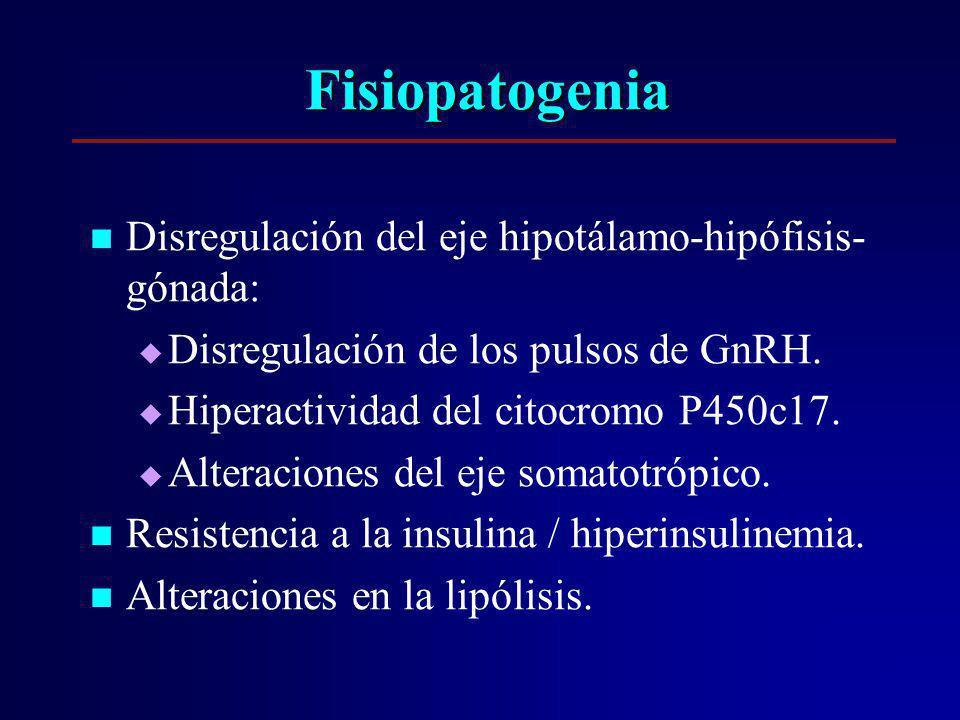 Fisiopatogenia Disregulación del eje hipotálamo-hipófisis- gónada: Disregulación de los pulsos de GnRH. Hiperactividad del citocromo P450c17. Alteraci