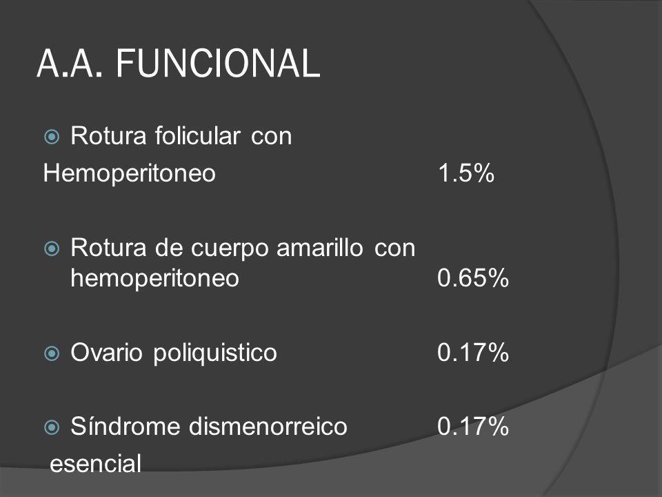 A.A. FUNCIONAL Rotura folicular con Hemoperitoneo1.5% Rotura de cuerpo amarillo con hemoperitoneo0.65% Ovario poliquistico0.17% Síndrome dismenorreico
