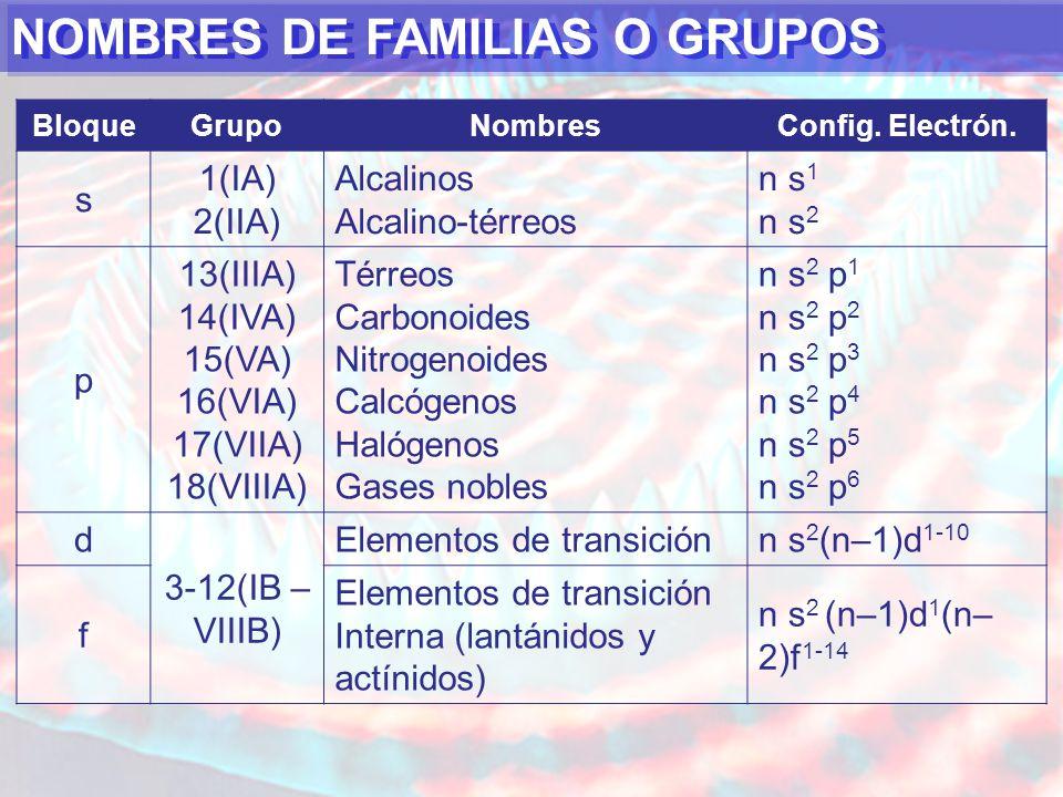NOMBRES DE FAMILIAS O GRUPOS BloqueGrupoNombresConfig.