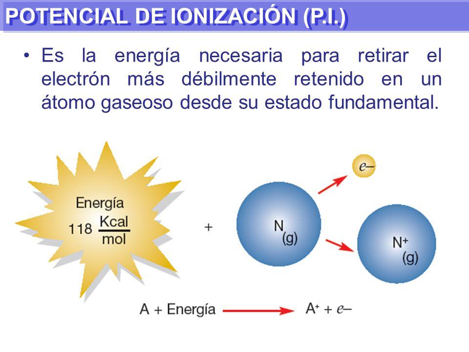 POTENCIAL DE IONIZACIÓN (P.I.) Es la energía necesaria para retirar el electrón más débilmente retenido en un átomo gaseoso desde su estado fundamental.