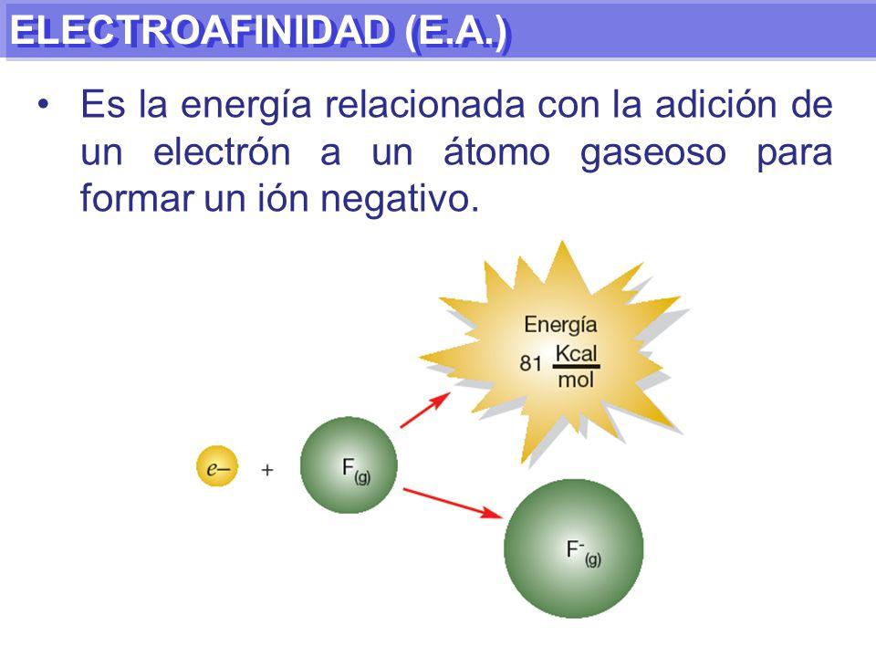 ELECTROAFINIDAD (E.A.) Es la energía relacionada con la adición de un electrón a un átomo gaseoso para formar un ión negativo.