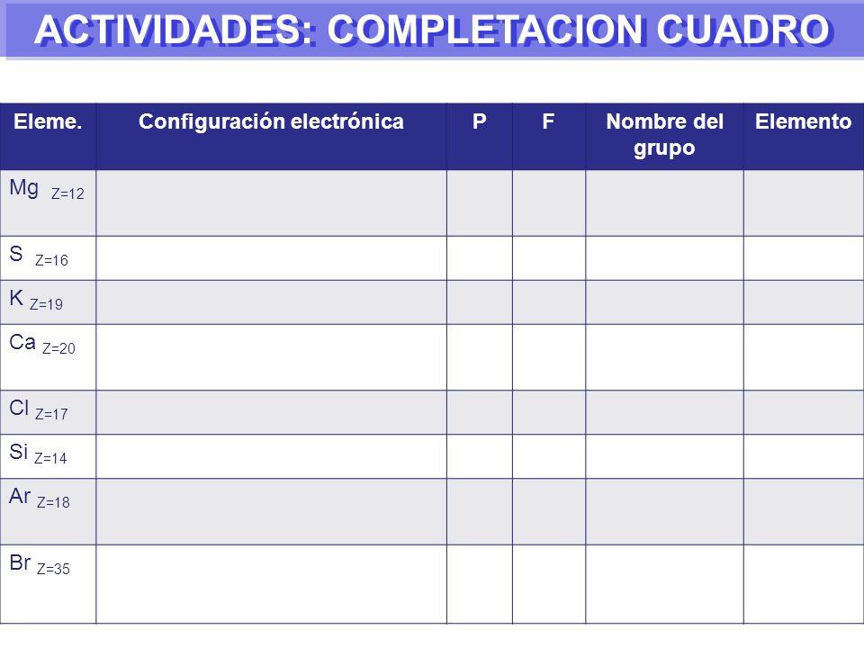 Eleme.Configuración electrónicaPFNombre del grupo Elemento Mg Z=12 S Z=16 K Z=19 Ca Z=20 Cl Z=17 Si Z=14 Ar Z=18 Br Z=35 ACTIVIDADES: COMPLETACION CUADRO