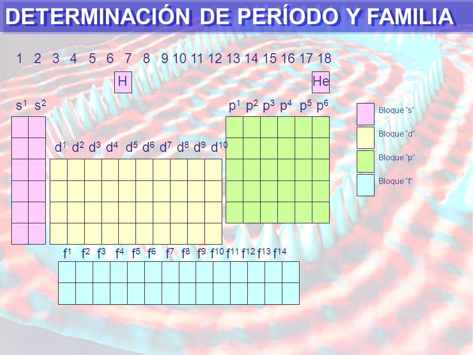 DETERMINACIÓN DE PERÍODO Y FAMILIA Bloque s Bloque p Bloque d Bloque f