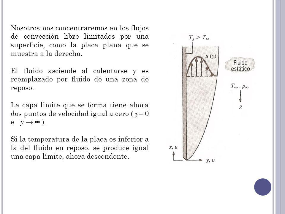 Nosotros nos concentraremos en los flujos de convección libre limitados por una superficie, como la placa plana que se muestra a la derecha. El fluido