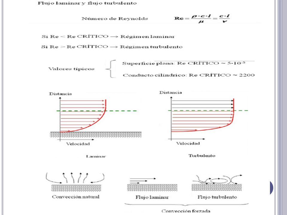 En este caso, el movimiento del fluido es causado por factores externos.
