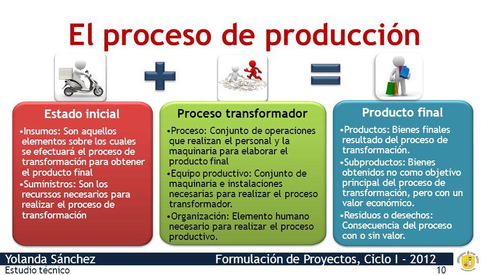 Yolanda Sánchez Formulación de Proyectos, Ciclo I - 2012 Cursograma Analítico