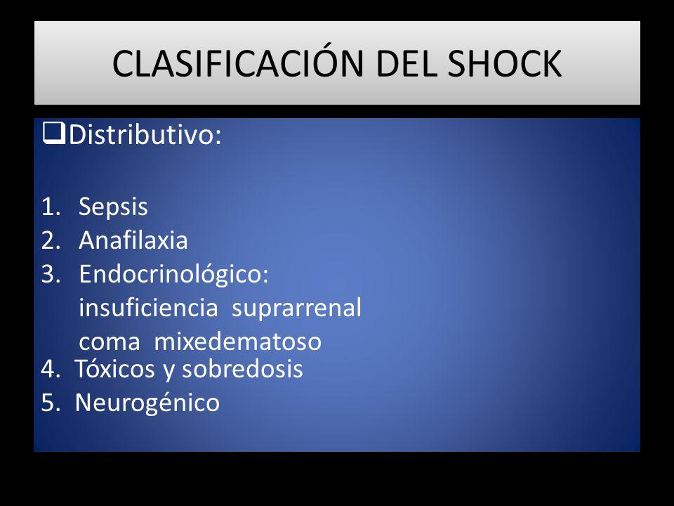 CLASIFICACIÓN DEL SHOCK Distributivo: 1.Sepsis 2.Anafilaxia 3.Endocrinológico: insuficiencia suprarrenal coma mixedematoso 4. Tóxicos y sobredosis 5.
