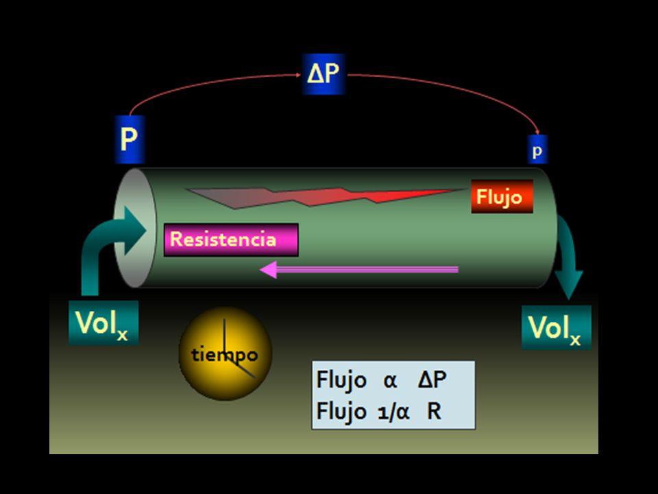 SVR está relacionada directamente a la longitud del vaso y la viscosidad de la sangre e inversamente al diámetro del vaso.