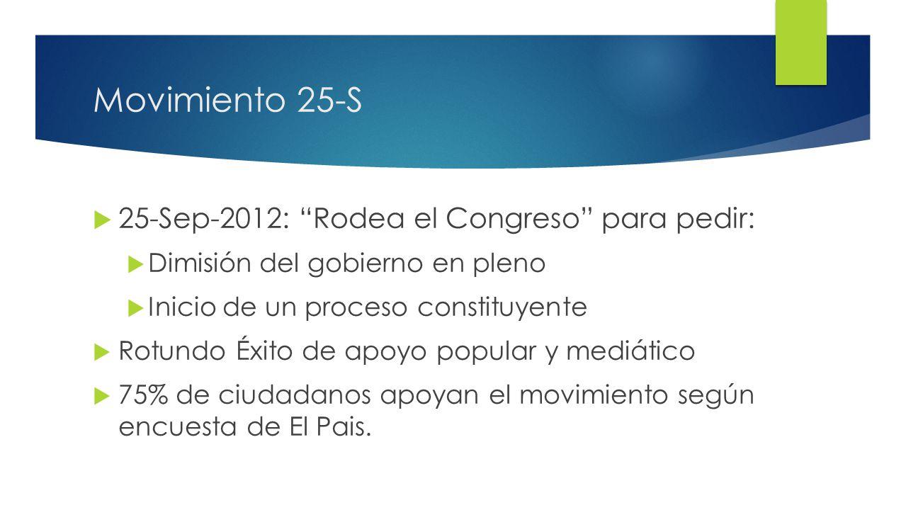 15 Movimiento 25-S 25-Sep-2012: Rodea el Congreso para pedir: Dimisión del gobierno en pleno Inicio de un proceso constituyente Rotundo Éxito de apoyo popular y mediático 75% de ciudadanos apoyan el movimiento según encuesta de El Pais.