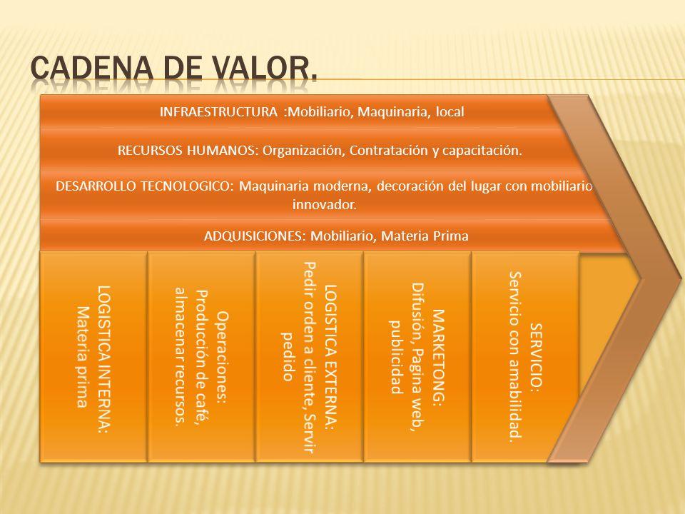 INFRAESTRUCTURA :Mobiliario, Maquinaria, local RECURSOS HUMANOS: Organización, Contratación y capacitación. DESARROLLO TECNOLOGICO: Maquinaria moderna