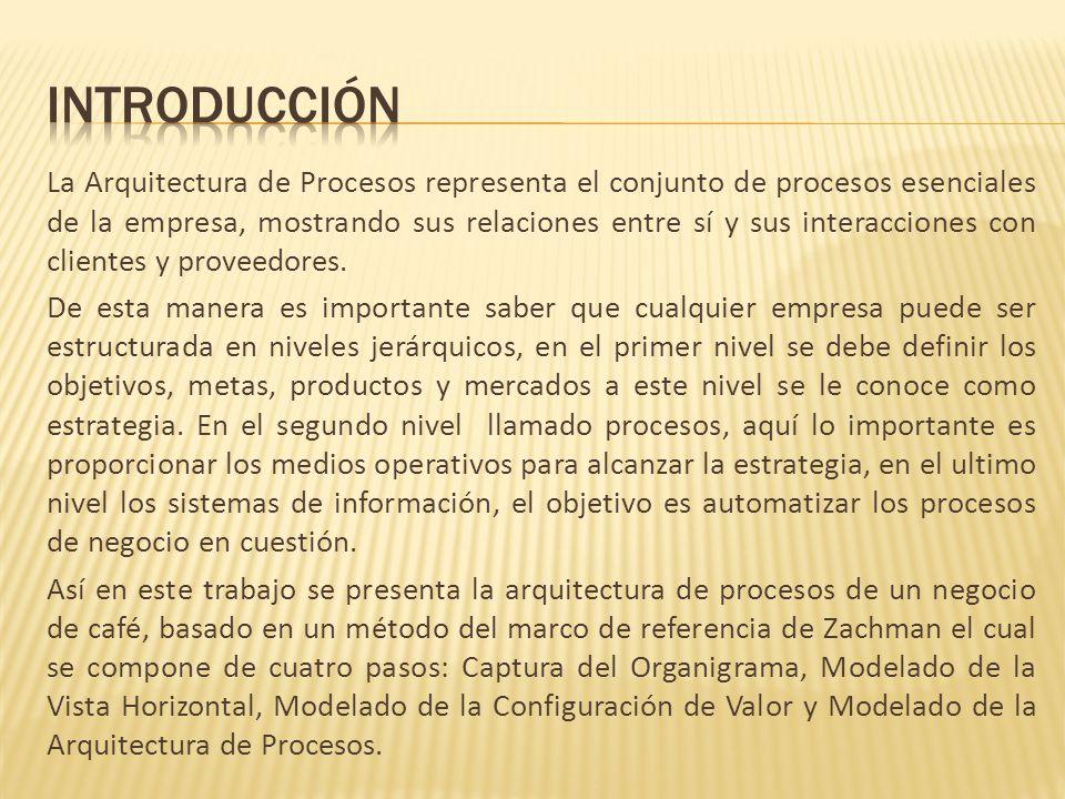 La Arquitectura de Procesos representa el conjunto de procesos esenciales de la empresa, mostrando sus relaciones entre sí y sus interacciones con cli