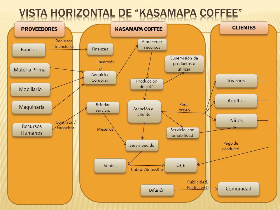 PROVEEDORES KASAMAPA COFFEE CLIENTES Materia Prima Mobiliario Recursos Humanos Finanzas Bancos Caja Almacenar recursos Adquirir/ Comprar Adquirir/ Com