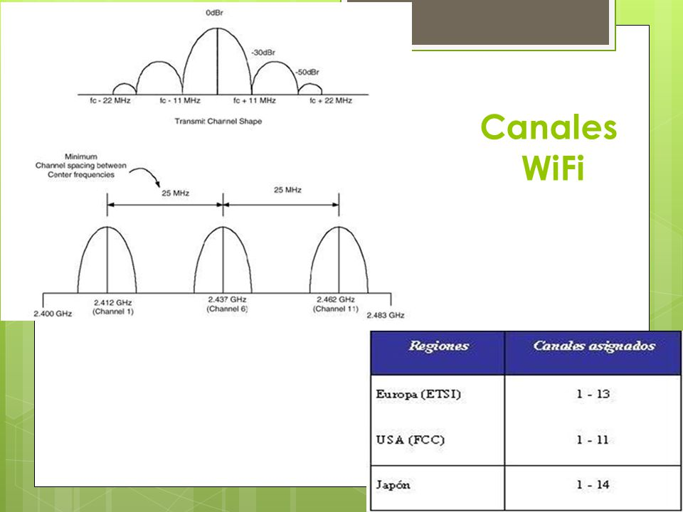Canales WiFi