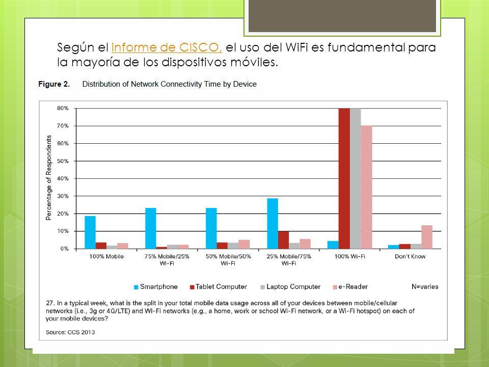 Según el informe de CISCO, el uso del WiFi es fundamental para la mayoría de los dispositivos móviles.informe de CISCO,