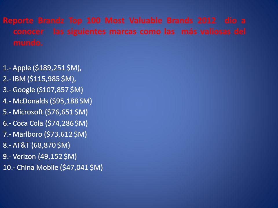 Reporte Brandz Top 100 Most Valuable Brands 2012 dio a conocer las siguientes marcas como las más valiosas del mundo.