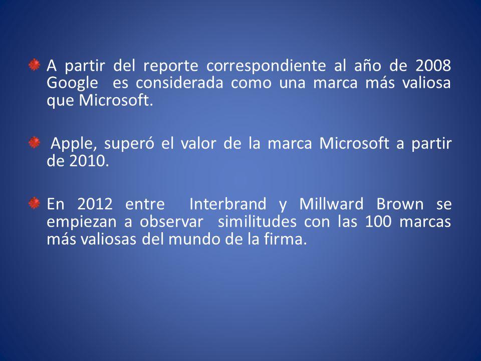 A partir del reporte correspondiente al año de 2008 Google es considerada como una marca más valiosa que Microsoft.