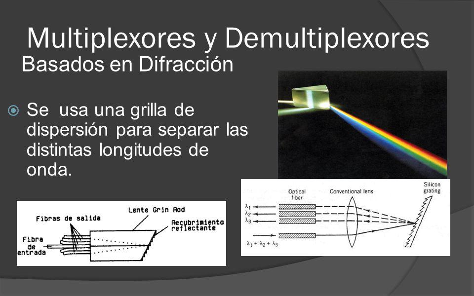 Multiplexores y Demultiplexores Se usa una grilla de dispersión para separar las distintas longitudes de onda.
