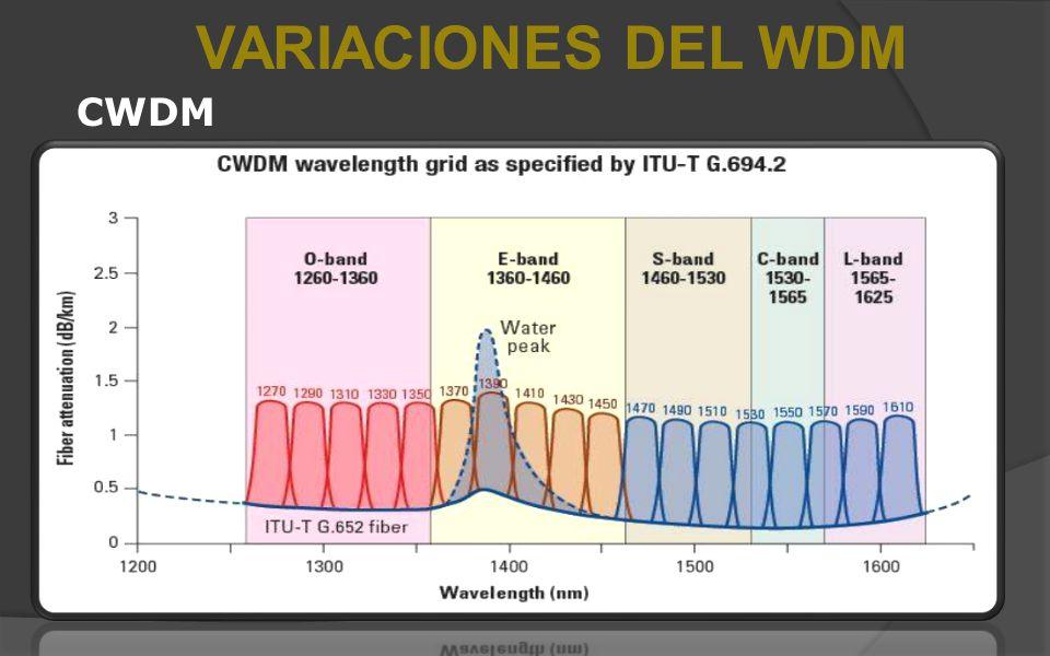 VARIACIONES DEL WDM CWDM