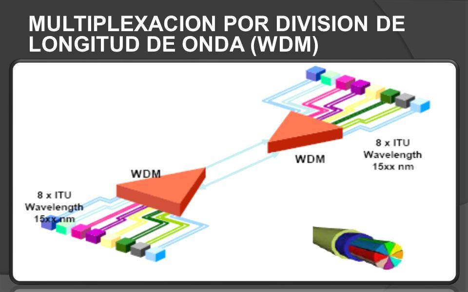 MULTIPLEXACION POR DIVISION DE LONGITUD DE ONDA (WDM)