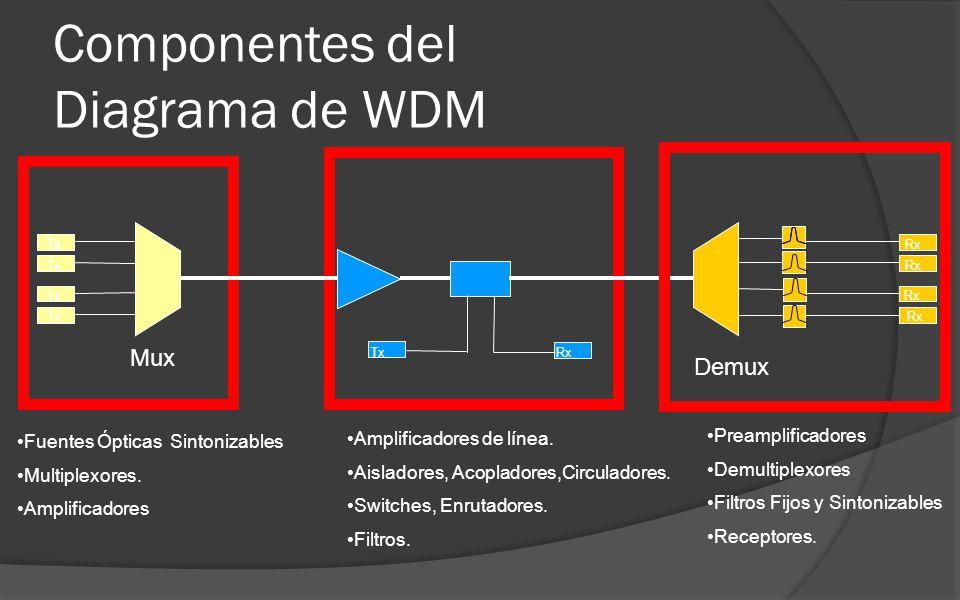 Fuentes Ópticas Sintonizables Multiplexores.Amplificadores Amplificadores de línea.