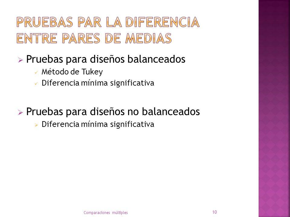 Pruebas para diseños balanceados Método de Tukey Diferencia mínima significativa Pruebas para diseños no balanceados Diferencia mínima significativa Comparaciones múltiples 10