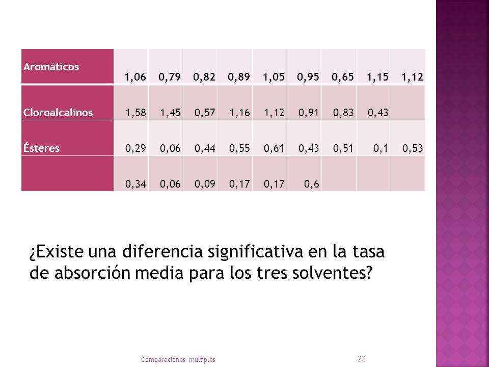 ¿Existe una diferencia significativa en la tasa de absorción media para los tres solventes.
