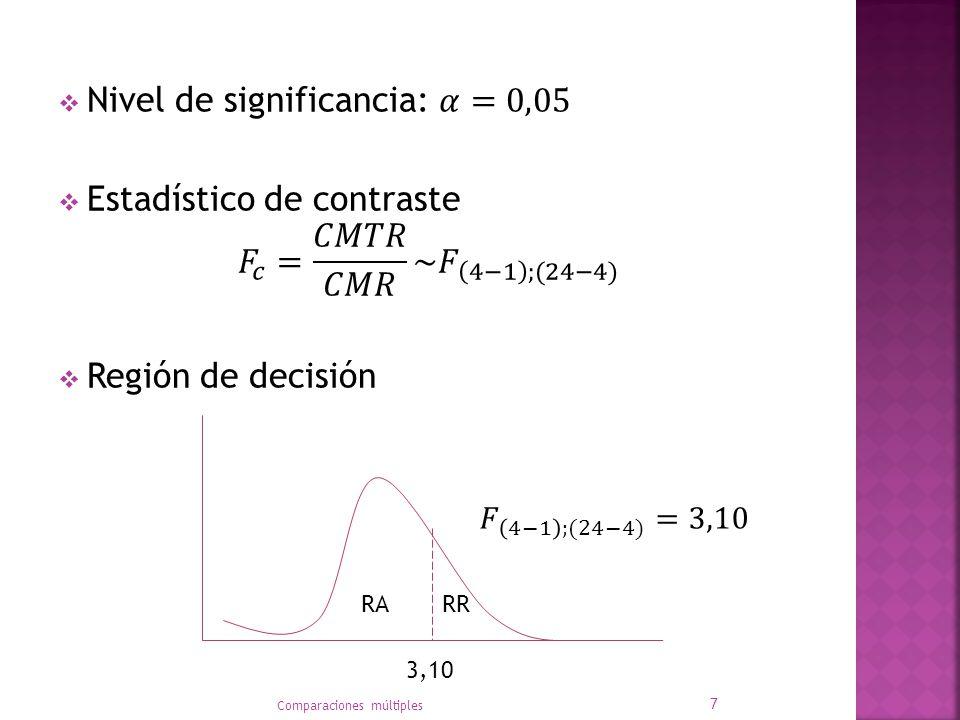 Cálculos Comparaciones múltiples 8