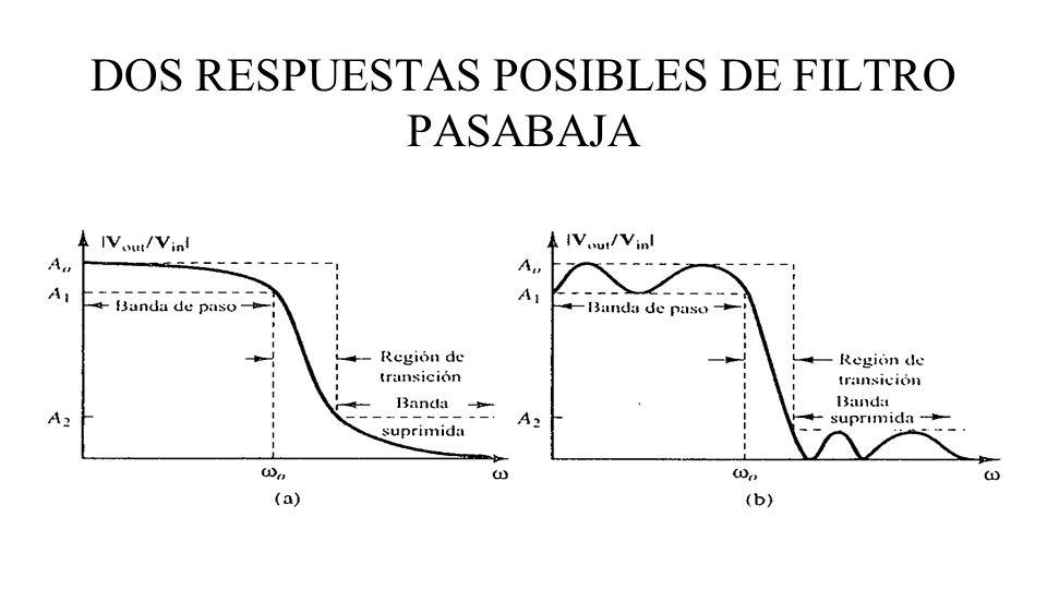 DOS RESPUESTAS POSIBLES DE FILTRO PASABAJA