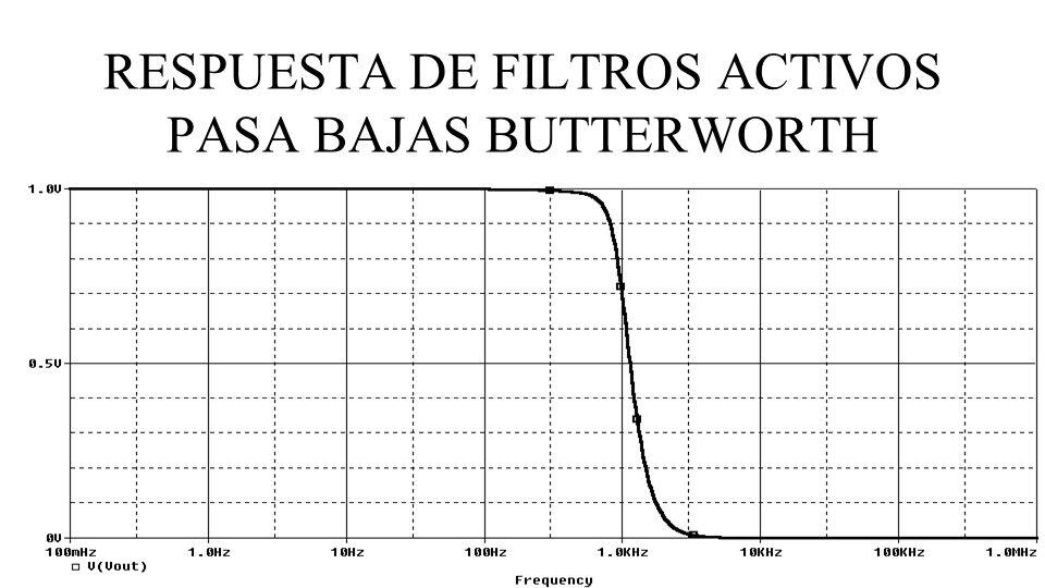 RESPUESTA DE FILTROS ACTIVOS PASA BAJAS BUTTERWORTH