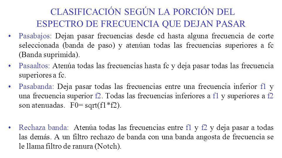 Caracteristicas ideales de los cuatro tipos de filtro: (a) Pasabajo (LP), (b) Pasaalto (HP), (c) Pasabanda (BP), y (d) rechazabanda (BS).