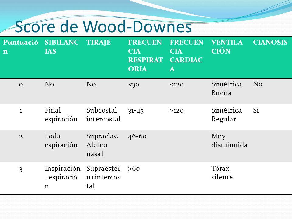 Score de Wood-Downes modificado Puntuació n SIBILANC IAS TIRAJEFRECUEN CIA RESPIRAT ORIA FRECUEN CIA CARDIAC A VENTILA CIÓN CIANOSIS 0No <30<120Simétr