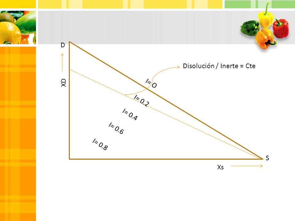 D S I= O I= 0.2 I= 0.4 I= 0.6 I= 0.8 Xs XD Disolución / Inerte = Cte
