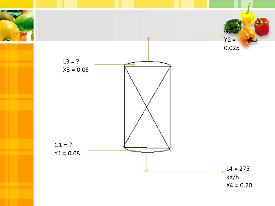 L3 = ? X3 = 0.05 G1 = ? Y1 = 0.68 G2 = ? Y2 = 0.025 L4 = 275 kg/h X4 = 0.20