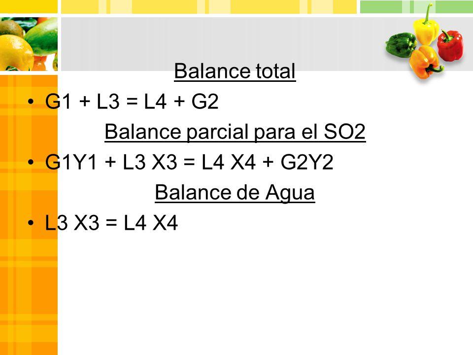 Balance total G1 + L3 = L4 + G2 Balance parcial para el SO2 G1Y1 + L3 X3 = L4 X4 + G2Y2 Balance de Agua L3 X3 = L4 X4