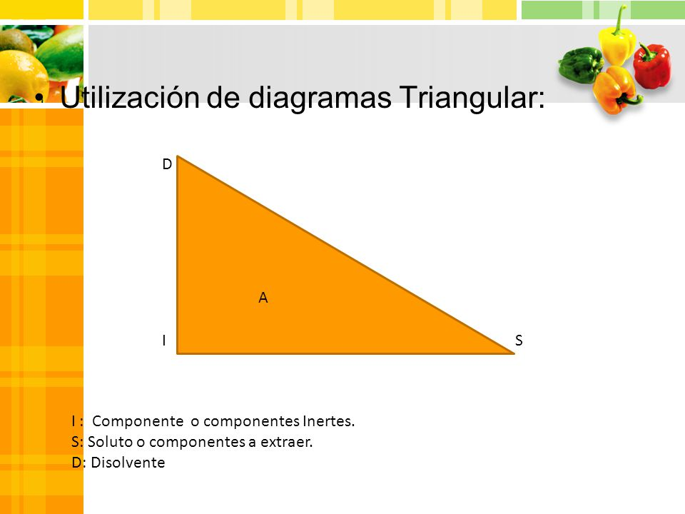Utilización de diagramas Triangular: D IS I : Componente o componentes Inertes.