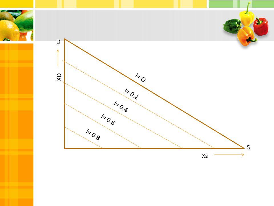 D S I= O I= 0.2 I= 0.4 I= 0.6 I= 0.8 Xs XD