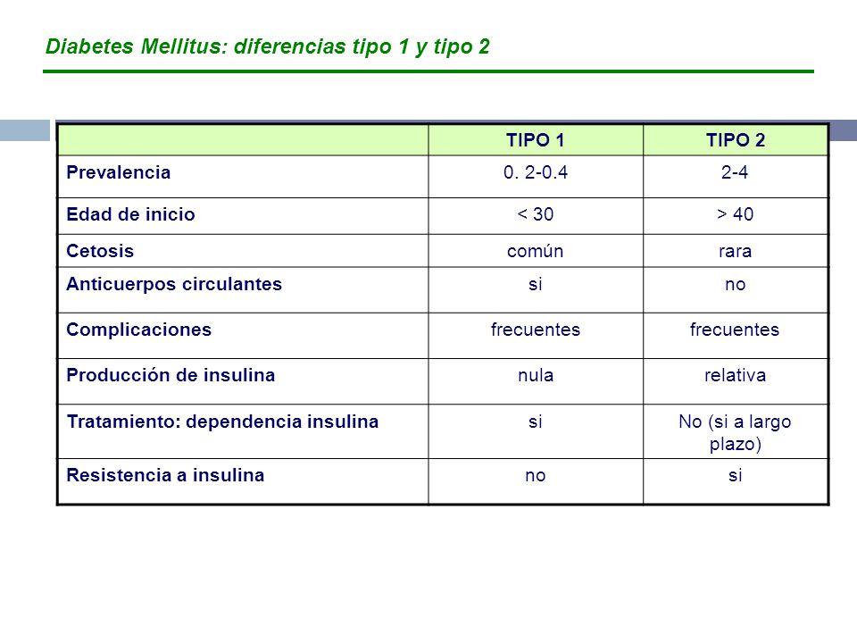 TIPO 1TIPO 2 Prevalencia0. 2-0.42-4 Edad de inicio< 30> 40 Cetosiscomúnrara Anticuerpos circulantessino Complicacionesfrecuentes Producción de insulin