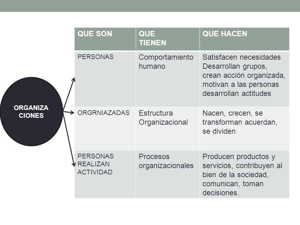 ORGANIZA CIONES QUE SONQUE TIENEN QUE HACEN PERSONAS Comportamiento humano Satisfacen necesidades Desarrollan grupos, crean acción organizada, motivan a las personas desarrollan actitudes ORGRNIAZADAS Estructura Organizacional Nacen, crecen, se transforman acuerdan, se dividen PERSONAS REALIZAN ACTIVIDAD Procesos organizacionales Producen productos y servicios, contribuyen al bien de la sociedad, comunican, toman decisiones.
