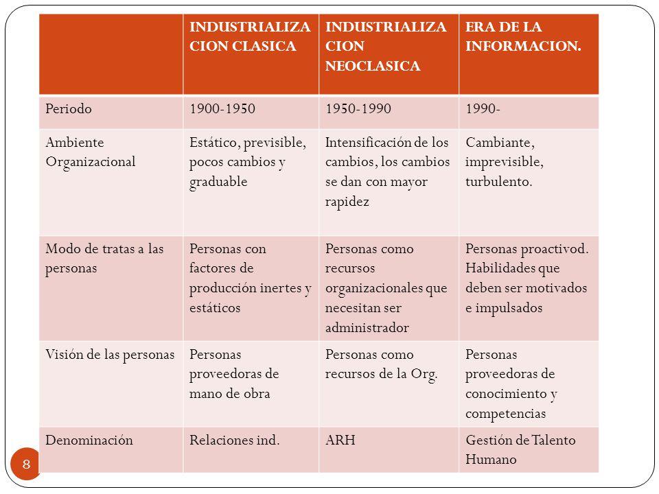 Ing. Marianela Portillo Benavidez 8 INDUSTRIALIZA CION CLASICA INDUSTRIALIZA CION NEOCLASICA ERA DE LA INFORMACION. Periodo1900-19501950-19901990- Amb