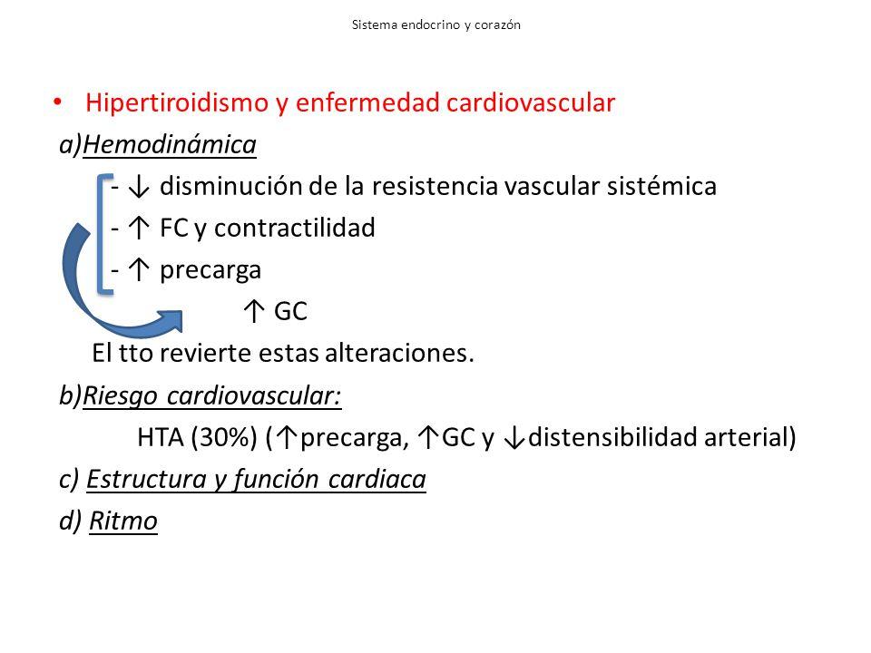 Sistema endocrino y corazón Hipertiroidismo y enfermedad cardiovascular a)Hemodinámica - disminución de la resistencia vascular sistémica - FC y contractilidad - precarga GC El tto revierte estas alteraciones.