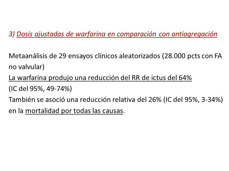 3) Dosis ajustadas de warfarina en comparación con antiagregación Metaanálisis de 29 ensayos clínicos aleatorizados (28.000 pcts con FA no valvular) La warfarina produjo una reducción del RR de ictus del 64% (IC del 95%, 49-74%) También se asoció una reducción relativa del 26% (IC del 95%, 3-34%) en la mortalidad por todas las causas.
