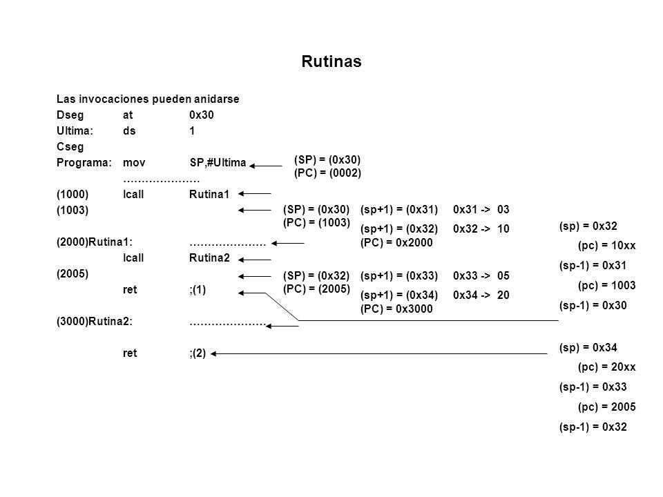 Rutinas Las invocaciones pueden anidarse Dsegat0x30 Ultima:ds1 Cseg Programa:movSP,#Ultima ………………… (1000)lcallRutina1 (1003) (2000)Rutina1:………………… lcallRutina2 (2005) ret;(1) (3000)Rutina2:………………… ret;(2) (SP) = (0x30) (PC) = (0002) (SP) = (0x30) (PC) = (1003) (sp+1) = (0x31) 0x31 -> 03 (sp+1) = (0x32) 0x32 -> 10 (PC) = 0x2000 (SP) = (0x32) (PC) = (2005) (sp+1) = (0x33) 0x33 -> 05 (sp+1) = (0x34) 0x34 -> 20 (PC) = 0x3000 (sp) = 0x34 (pc) = 20xx (sp-1) = 0x33 (pc) = 2005 (sp-1) = 0x32 (sp) = 0x32 (pc) = 10xx (sp-1) = 0x31 (pc) = 1003 (sp-1) = 0x30