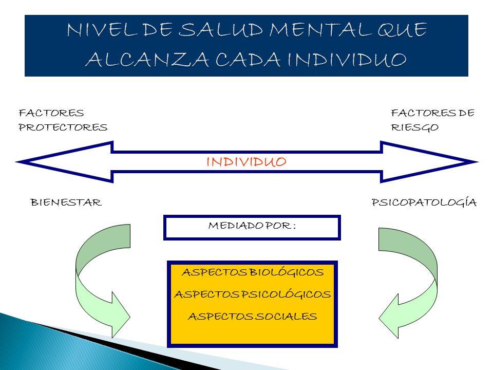 FACTORES PROTECTORES FACTORES DE RIESGO ASPECTOS BIOLÓGICOS ASPECTOS PSICOLÓGICOS ASPECTOS SOCIALES INDIVIDUO MEDIADO POR : PSICOPATOLOGÍABIENESTAR